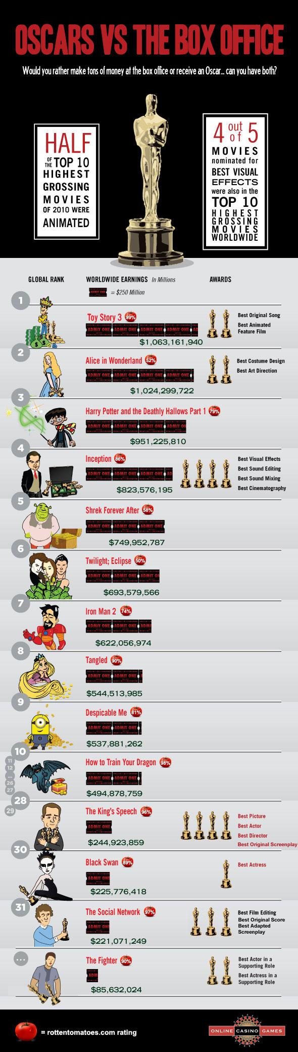 Oscars vs. Box Office
